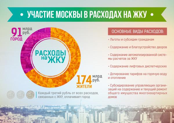 Расходы на жкх в москве