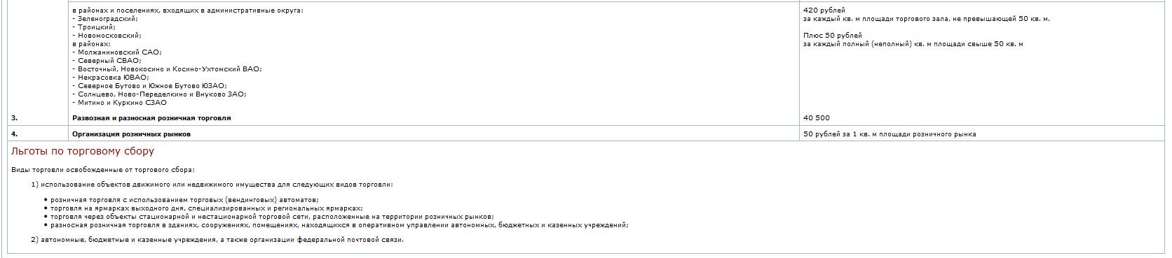 Ставки торгового сбора в Москве 2015