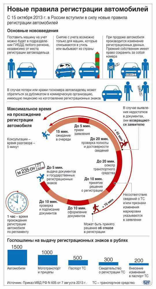 Правила регистрации транспортного средства