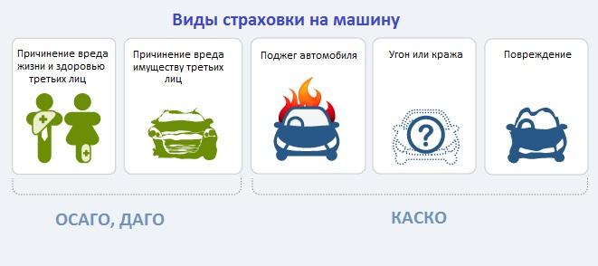 Сделать страховку на машину