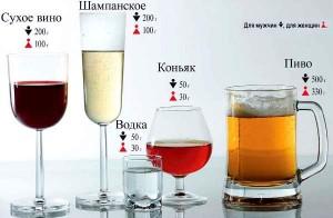 Допустимая норма алкоголя в промилле для тех, кто за рулем