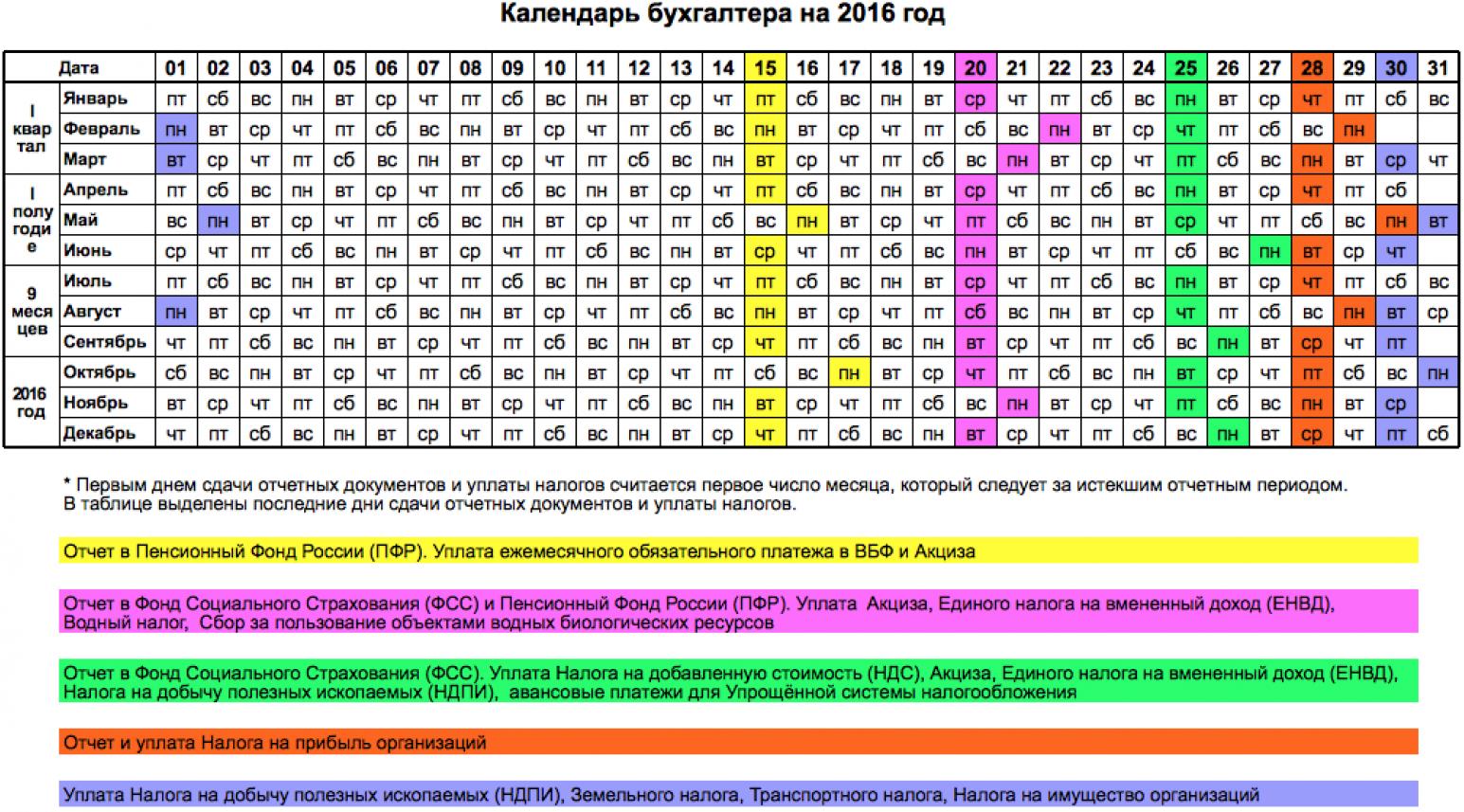 Календарь бухгалтера на 2016 год