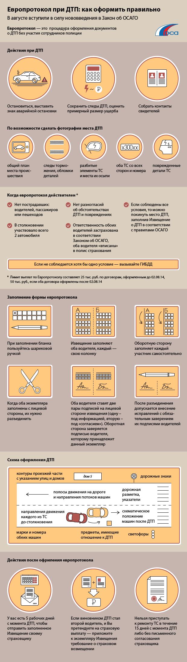 Оформление европротокола в картинках